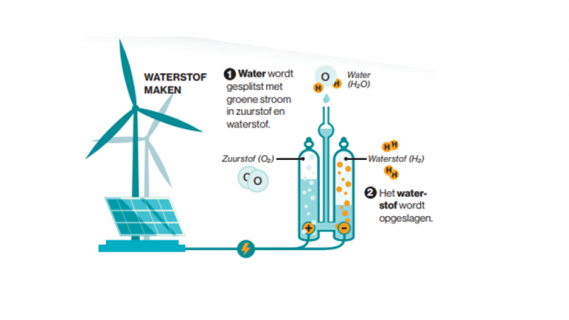 Infographic over waterstof maken, door het splitsen van zuurstof en waterstof.